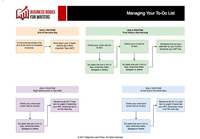To-Do Process Flow Chart